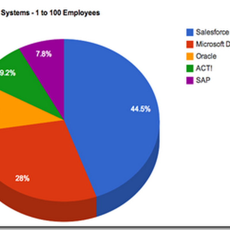 ACT! still a top 5 CRM <100 employees #ACTCRM