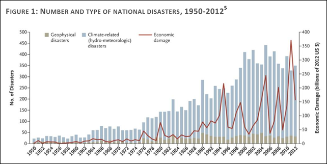 Number and type of national disasters, 1950-2012. The frequency of weather-related disasters and the damage they cause are both on the rise. Since 1980, available data indicates weather-related disasters have increased by 233 per cent.3 There have been more than 8,835 disasters globally between 1970 and 2012, causing 1.94 million deaths and US$2.4 trillion in economic losses – primarily as a result of hydro-meteorological hazards such as droughts, extreme temperatures, floods, tropical cyclones and related health epidemics. Graphic: EM-DAT International Disasters Database, Center for Research on the Epidemiology of Disasters, University of Louvain