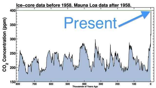 CO2 levels are far higher now than they have been for anytime during the past 800,000 years. Graphic: Scripps Institution of Oceanography
