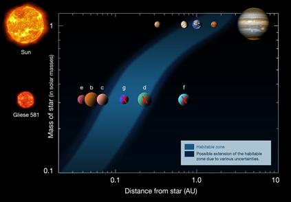zona habitável da Gliese 581 e do Sistema Solar