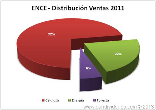 Ventas ENCE 2011
