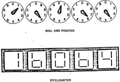 Meter Registers