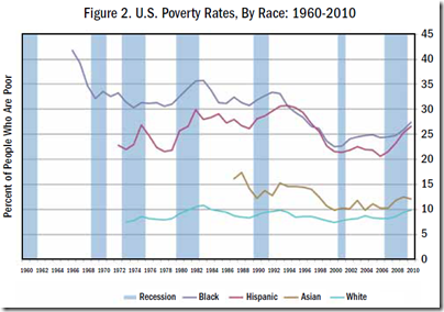 U.S. Poverty Rates, By Race 1960-2010