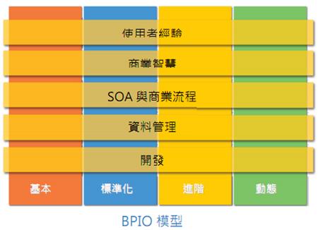 BPIO模型