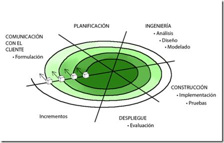 Espiral en la que se señalan las fases y actividades que se enumeran a continuación: