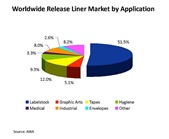 Worldwide Release Liner Market by Application