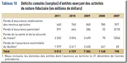 VG - Entités déficitaires - 2011-2012