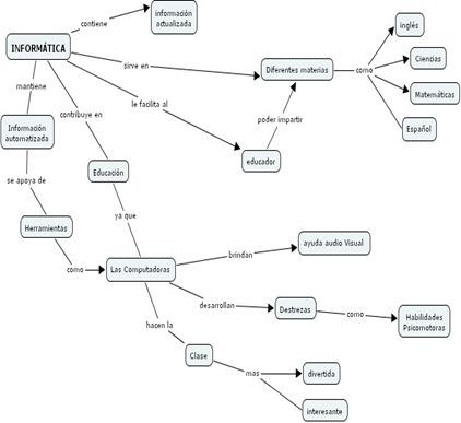 mapa_conceptual_informatica