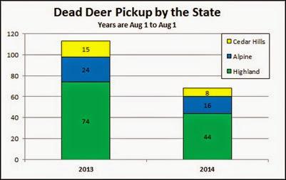 2014-08-05 Dead Deer Pickup Chart