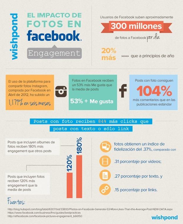 infografía-facebook