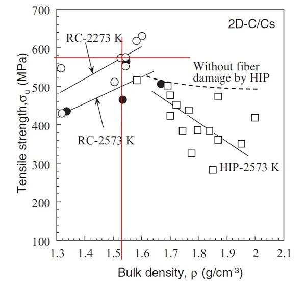 Carbon-Carbon-Composites-Stress-Density