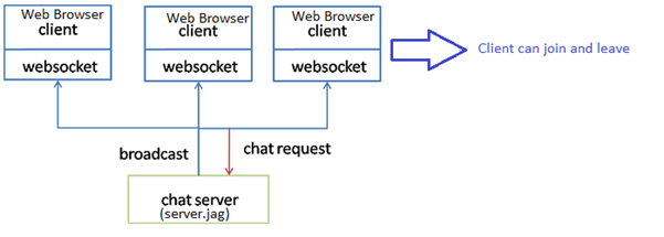 Writing WebSocket Server use Javascript