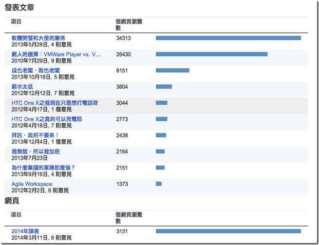 螢幕截圖 2014-03-18 18.26.59