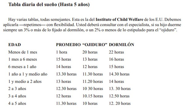 Tabla diaria del sueño desde bebés hasta los 5 años cuanto duermen normalmente los bebés recién nacidos.bmp