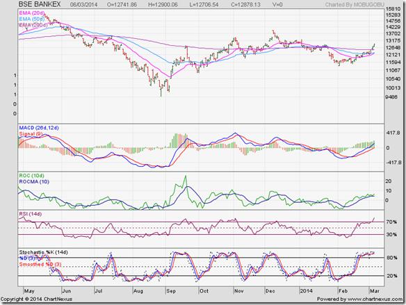 BSE BANKEX_Mar14