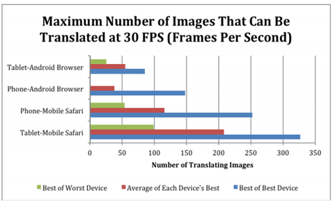 HTML5 performance comparison mobile browsers