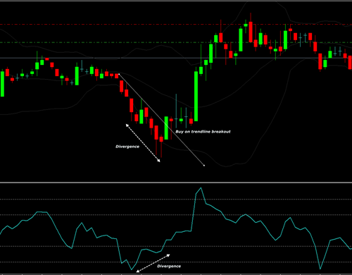 Cci divergence trading strategy