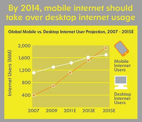 mobile-usage
