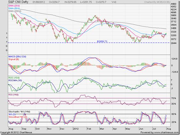 S&P CNX Defty_Aug0112