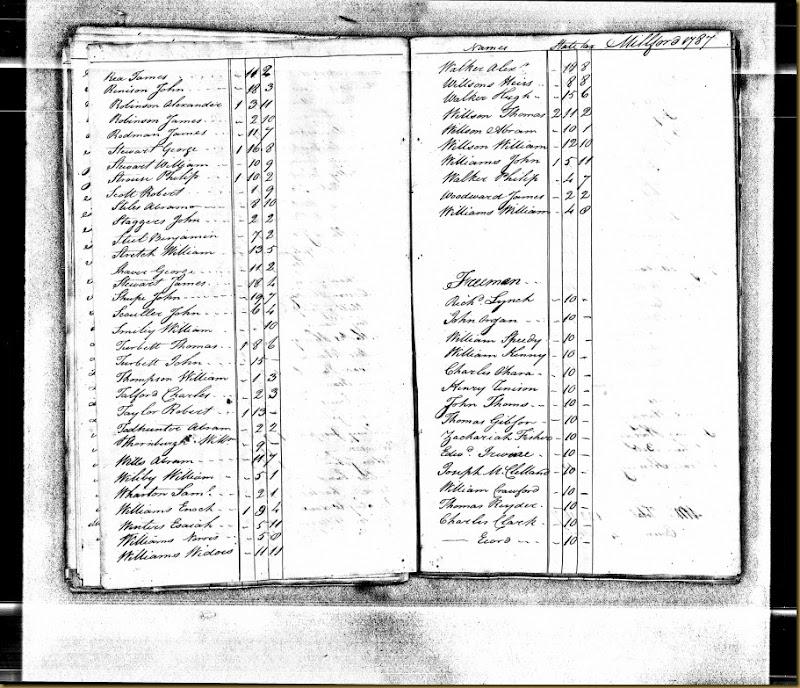 Pennsylvania, Tax and Exoneration, 1768-1801 pg 101