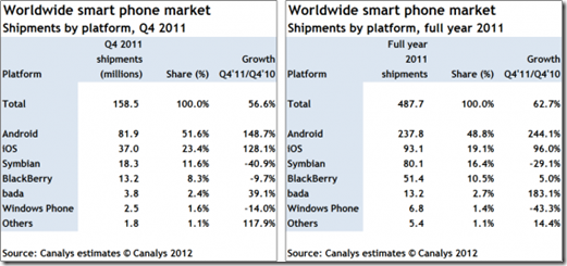 smartphones shares global mobilespoon
