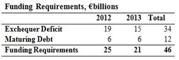 Funding Requirements 2012-13