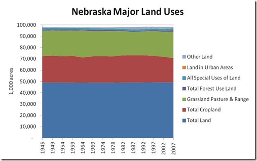 NE Major Land Uses