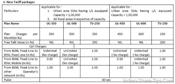 BSNL Landline new calling plans