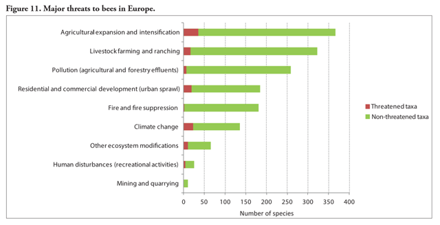 Major threats to bees in Europe. Graphic: IUCN