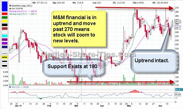 Mahindra and Mahindra Financial stock to buy or sell