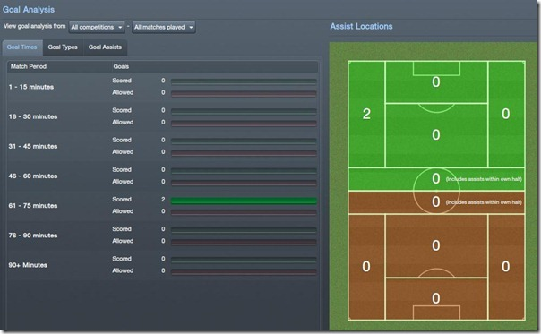 Goal Analysis in Football Manager 2012