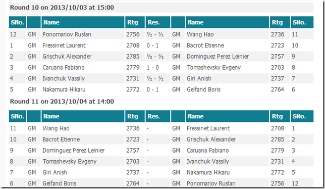 Round 10 results, FIDE GP Paris 2013