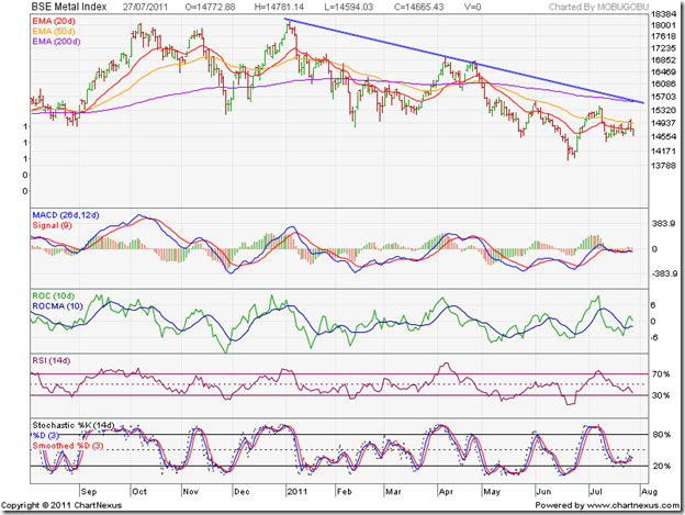 BSE Metal Index