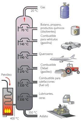 destilacion fraccionada de petroleo