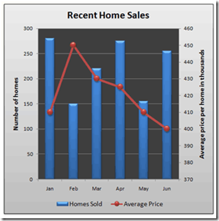 Understanding All Kinds Of Charts In Excel  Go Beyond The Basic Chart Type 3