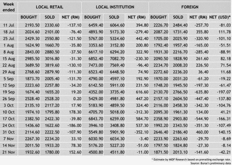 bursa_malaysia_market_participation