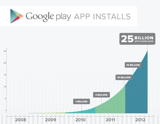 Google Play Store 25 Billion Sale