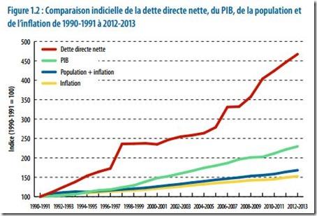 L'endettement public du Québec - 2