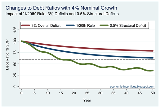 Debt Ratios2