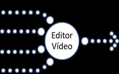 Elementos externos para criação dum filme
