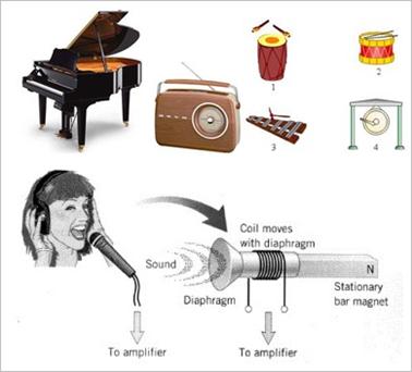Contoh benda yang dapat menghasilkan bunyi