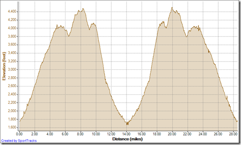 Running Double loop Saddleback Mountains 9-15-2012, Elevation - Distance