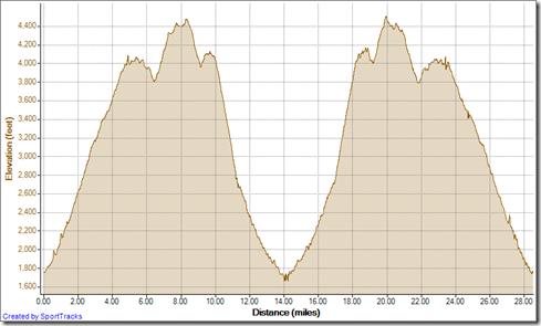 Running Double loop Saddleback Mountains 9-15-2012, Elevation - Distance