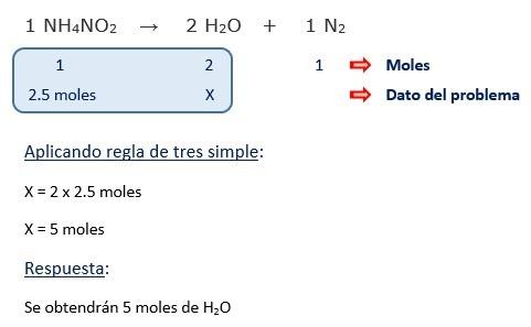 Ejercicio de estequometria - calculo de moles