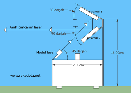 Rekacipta.net - skematik projektor laser