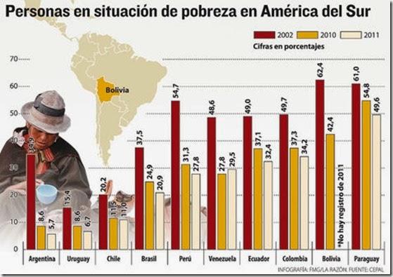 La economía de los bolivianos