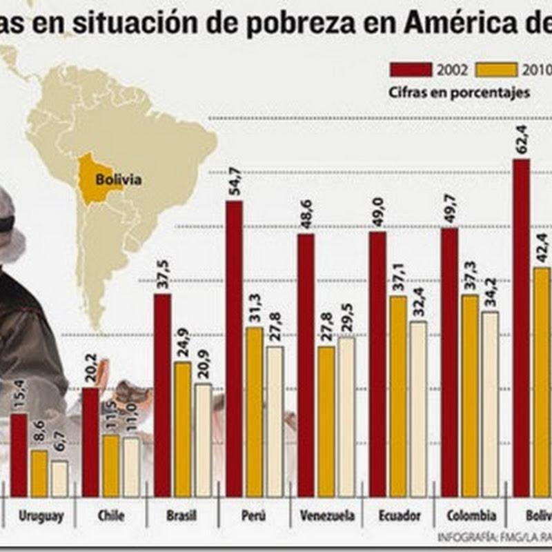 Mitad de la población boliviana, en transición a la clase media