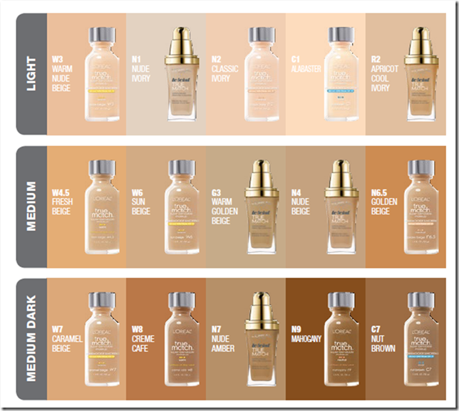 Corrector makeup l oreal true match foundation colour chart