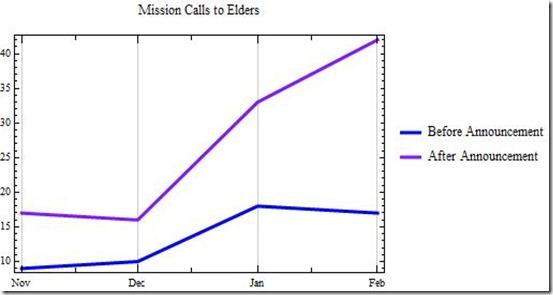 YouTube Callings Elders Feb