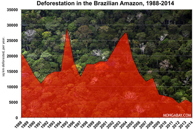 Deforestation in the Brazilian Amazon, 1988-2014. Graphic: mongabay.com